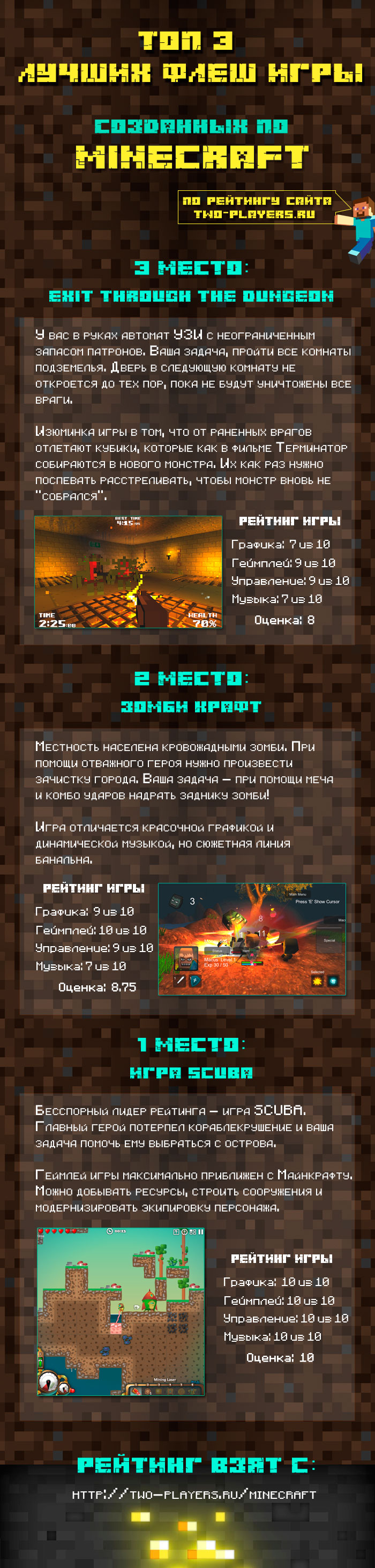 Инфографика: ТОП 3 лучших флеш игры созданных по Майнкрафту